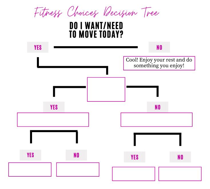 Fitness Choices Decision Tree | kourtney thomas fitness life coach